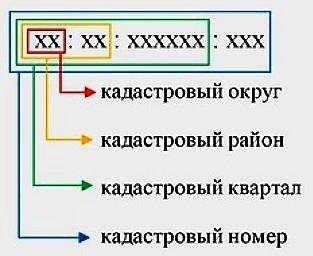 Как оформить кадастровый номер квартиры