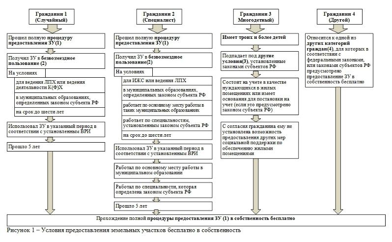 Изображение - Как получить в собственность земельный участок kak-poluchit-zemlyu-ot-gosudarstva-besplatno-001