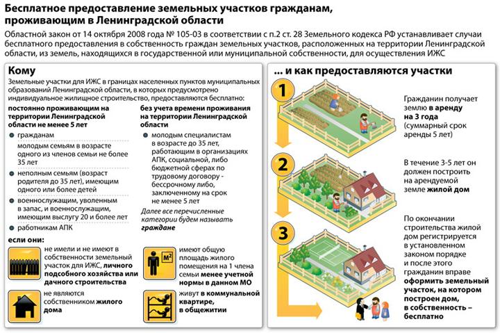 Как получить землю бесплатно от государства 2020 году под строительство дома