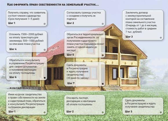 Изображение - Как получить в собственность земельный участок kak-poluchit-zemlyu-ot-gosudarstva-besplatno-003