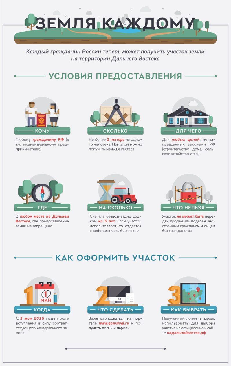 Изображение - Как получить в собственность земельный участок kak-poluchit-zemlyu-ot-gosudarstva-besplatno-2-798x1262