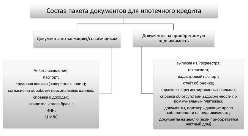 Процесс ипотеки на вторичном рынке