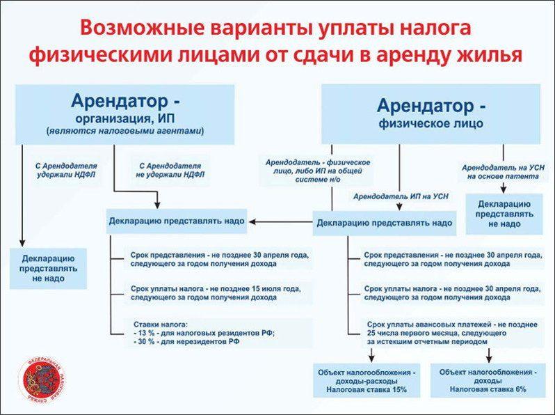 Изображение - Штраф за сдачу квартиры без уплаты налогов, ответственность sdacha-kvartiry-v-arendu-02-798x596