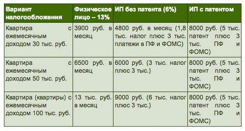 Изображение - Штраф за сдачу квартиры без уплаты налогов, ответственность variantyi-stavok